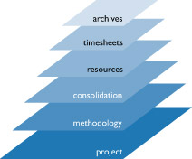 timesheet resources plan documents project